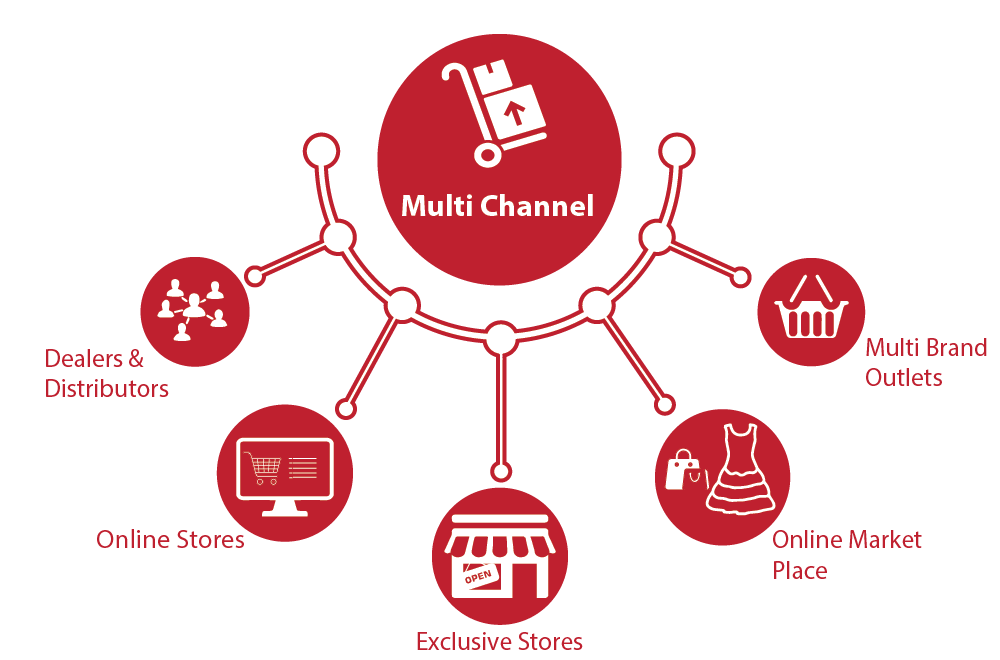 FMCG & Packaged Foods - With GST POS software provider in